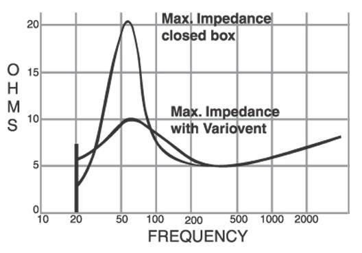 Impedance Response - Sealed vs Aperiodic Enclosure
