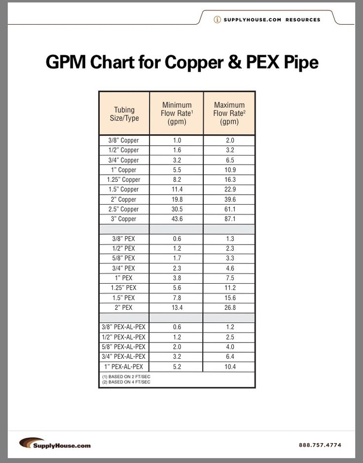 Pex flow rates vs copper home construction ideas for Plumbing pex vs copper