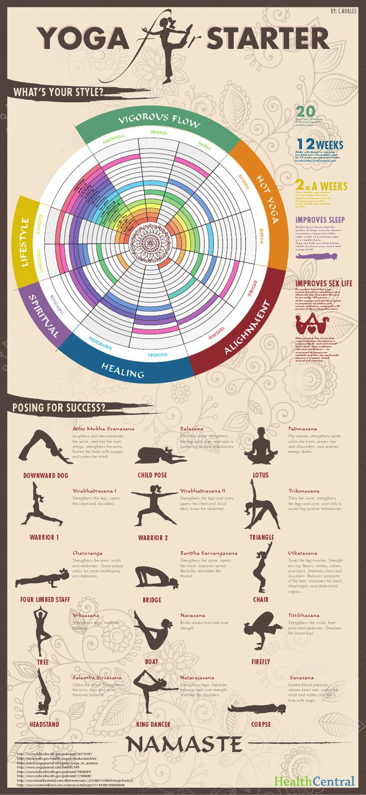 This colorful info graphic gives a great beginner's overview to #Yoga #GetPostureFit #Postursizer