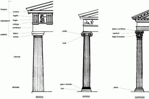 Le colonne: ioniche, doriche, corinzie.