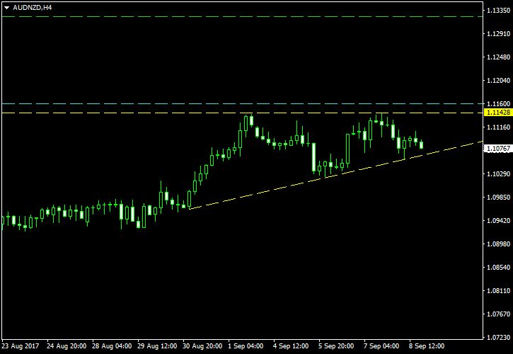 The Australian dollar consolidated against the New Zealand dollar after an uptrend in an ascending triangle.