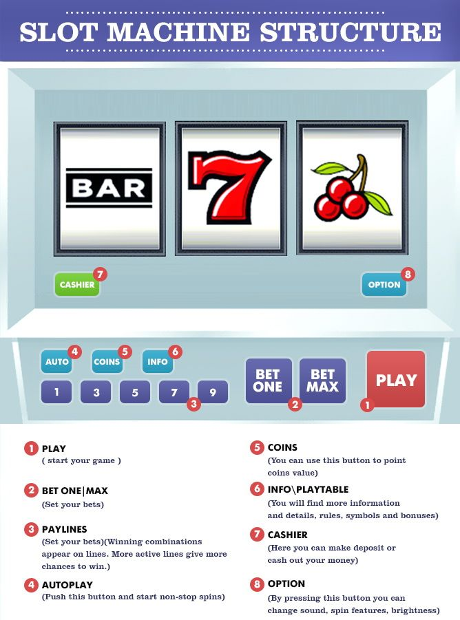 How to play #slots and how to win playing #slot machines