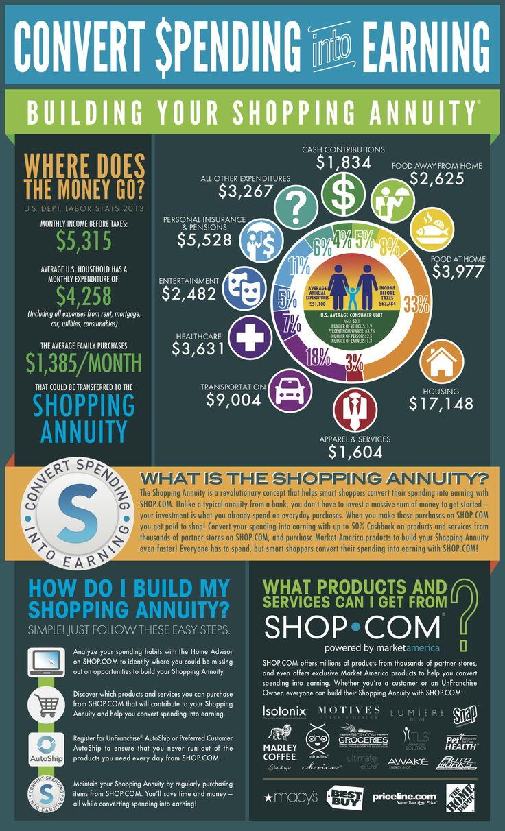 Build your #shoppingannuity on SHOP.COM!