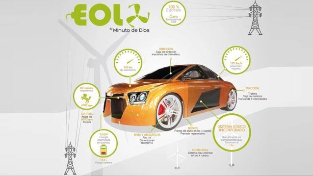 ¿Qué es EOLO MOTORS?  EOLO MOTORSes una unidad estratégica de negocios de la Corporación Industrial que diseña, fabrica y vende tecnologías y carros Eolo Eléctricos. Eolo Motors gana la atención al producir el primer automóvil deportivo