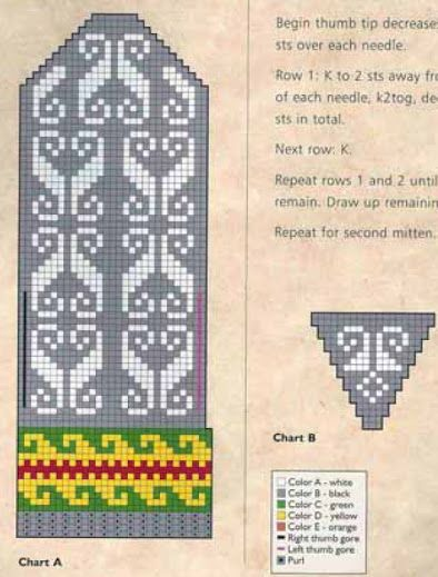 Andean Knitting charts + The Andean Tunics (Met.Museum)