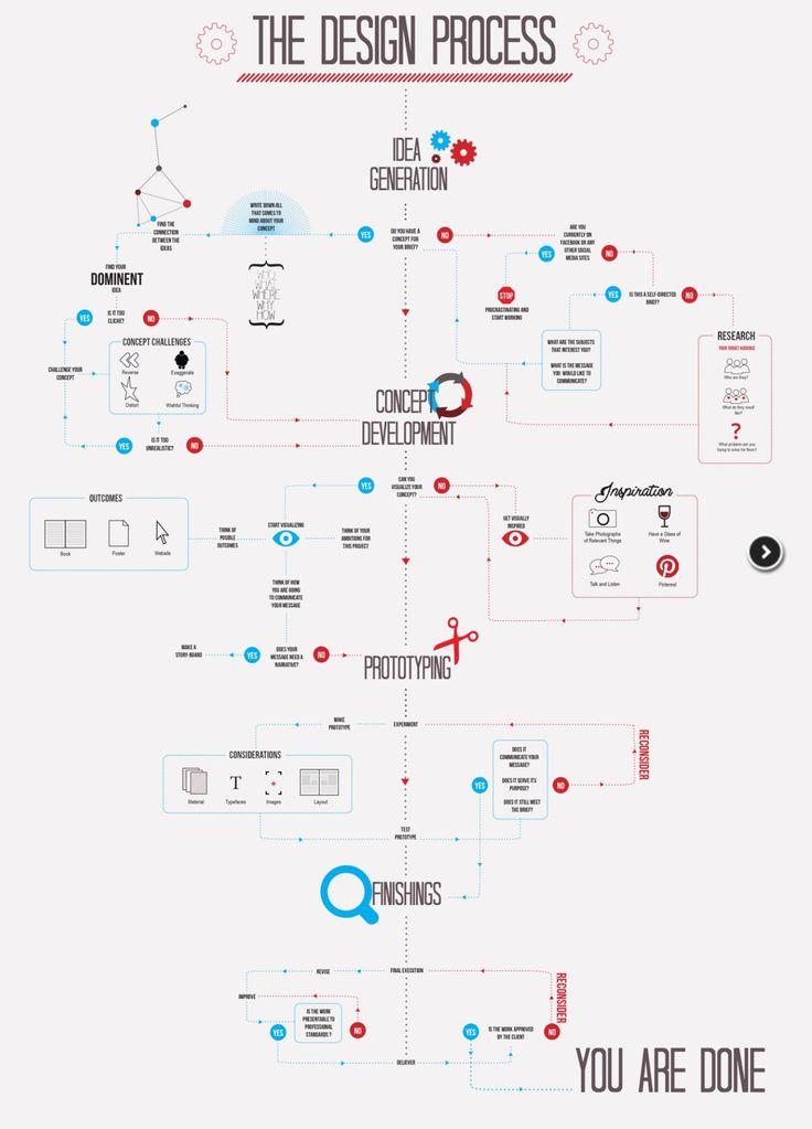 """Résultat de recherche d'images pour """"ui ux process infographic"""""""
