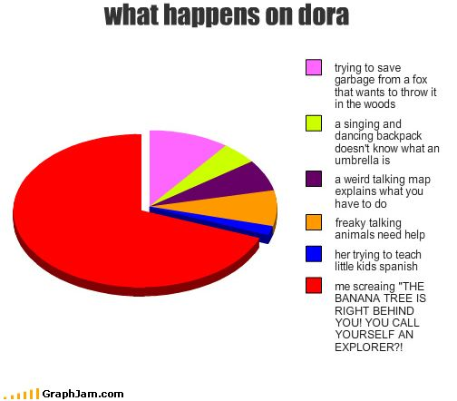 """""""Did they think that rhymed? Dora the Explor-ER?""""  XD  CANNOT STOP LAUGHING because of how true this is!"""