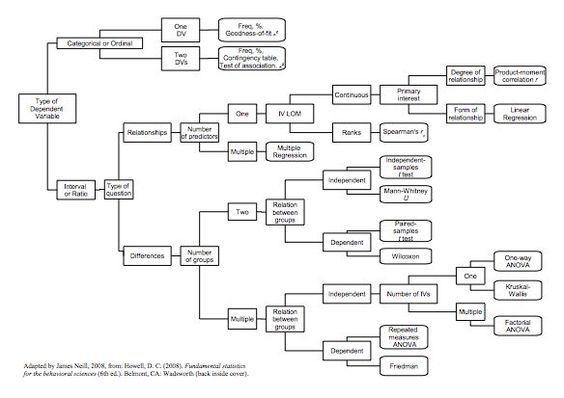 Statistics Decision Tree | About IAT 802 Quantitative Research Methods and Design