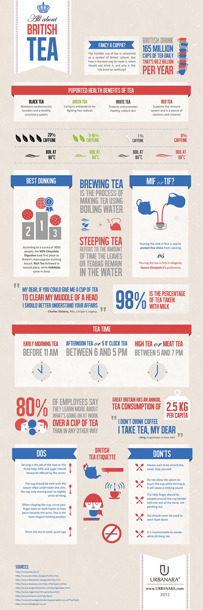 This infographic was created to celebrate British teas. The infographic details how much British tea is consumed yearly, some of purported health bene