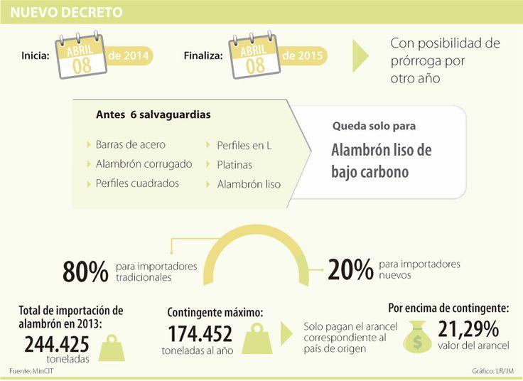 Nuevo decreto #Metalúrgico vía @larepublica_co