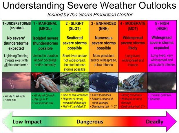 Nikki-Dee Ray ‏@NikkiDeeRay  5h5 hours ago What does the Convective Outlook mean?This Afternoon We Have a SLIGHT, ENHANCED, & MODERATE risk in the Commonwealth