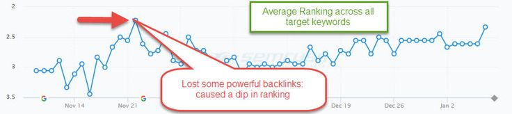 as a company Online Marketing Gorilla, http://onlinemarketinggorilla.com tracks all of the keywords our clients are trying to rank for. When we see a sustained drop in ranking then it will have us scratching our heads to find out what happened. In this case study, we saw several backlink hosting sites not renew with their registrar. When the domains disappeared, the rankings tanked.