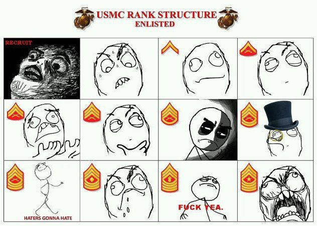 Marine Corps Ranks | USMC Rank Structure - Enlisted | Click to view fullscreen