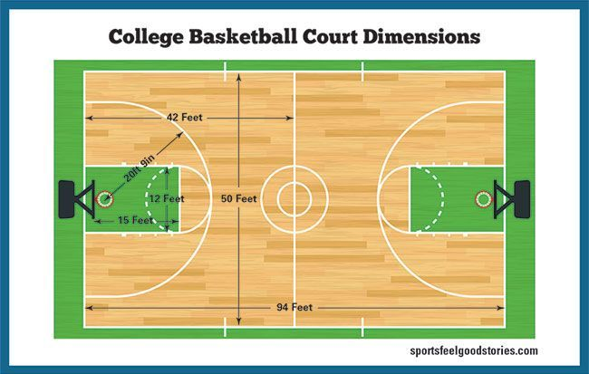 Basketball Court Dimensions Gym Size Hoop Height Sports Feel Good College Basketball Courts Basketball Court Measurements Basketball Court Size