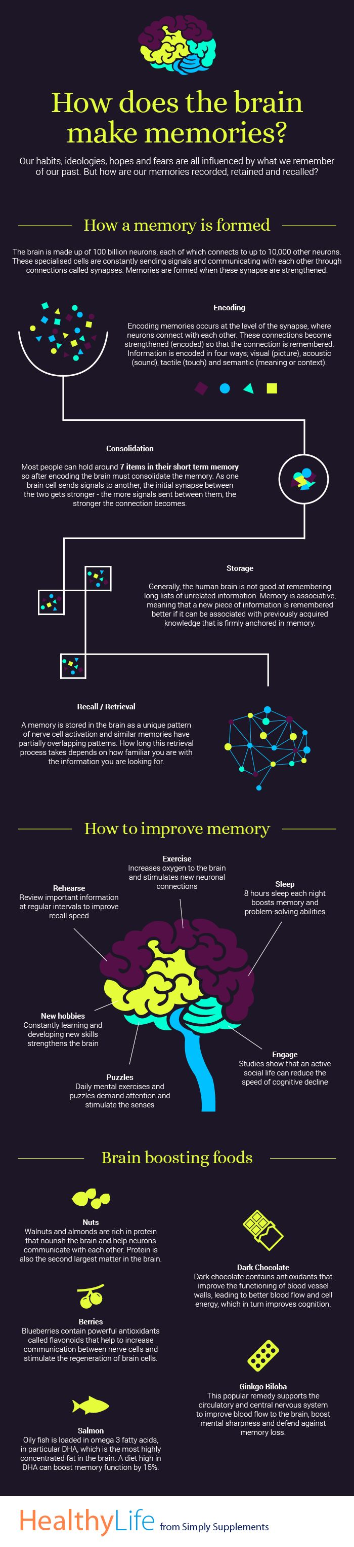 Ever wondered how the brain makes, stores and recalls memories? Our latest infographic explains just that! Hope you enjoy.