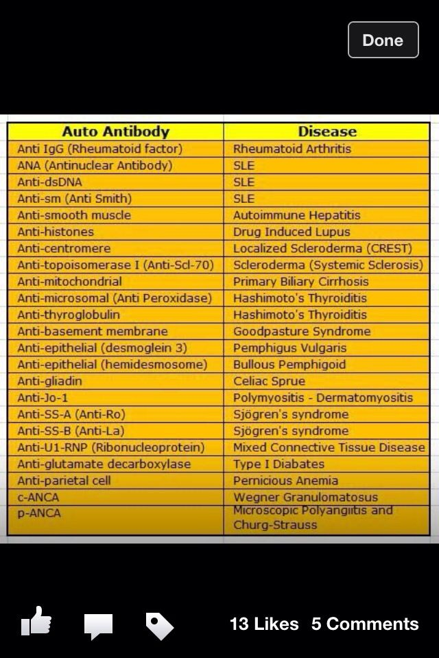 Lupus/Sjogren's | Thyroid health, Autoimmune disease ...