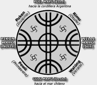 """El lenguaje de la machi cuando entra en trance es semejante al onírico: """"se produce en diversos planos y saltos abruptos, con la aparición de figuras míticas"""", mezclándose elementos aparentemente inconexos . Los mapuches son grandes estudiosos de los sueños (peuma), siempre interpretados como mensajes provenientes de los pillanes del Wenu Mapu;"""