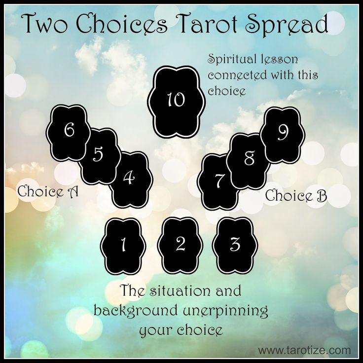 Tarotize - Holistic Tarot: Intuitive Two Choices Tarot Spread