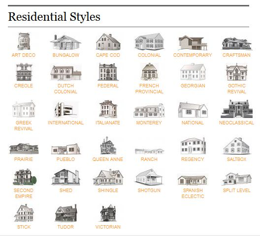Types of homes know what style home you have for the for Different house styles pictures