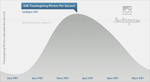 Thanksgiving breaks Instagram records: Over 10M photos shared at a rate of up to 226 per second