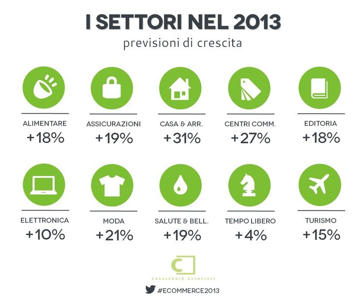 E-commerce in Italia 2013 - I settori nel 2013
