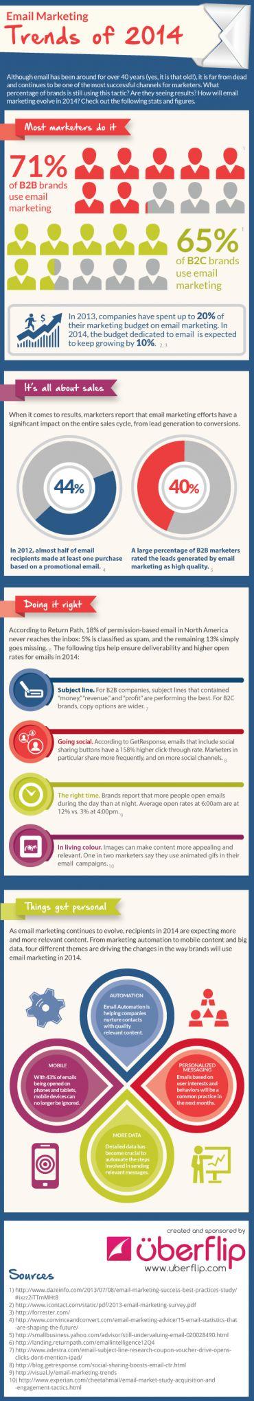 Tendencias sobre email marketing para 2014  #infografias #emailmarketing