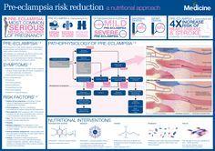 Pre-eclampsia risk reduction: a nutritional approach | FX Medicine