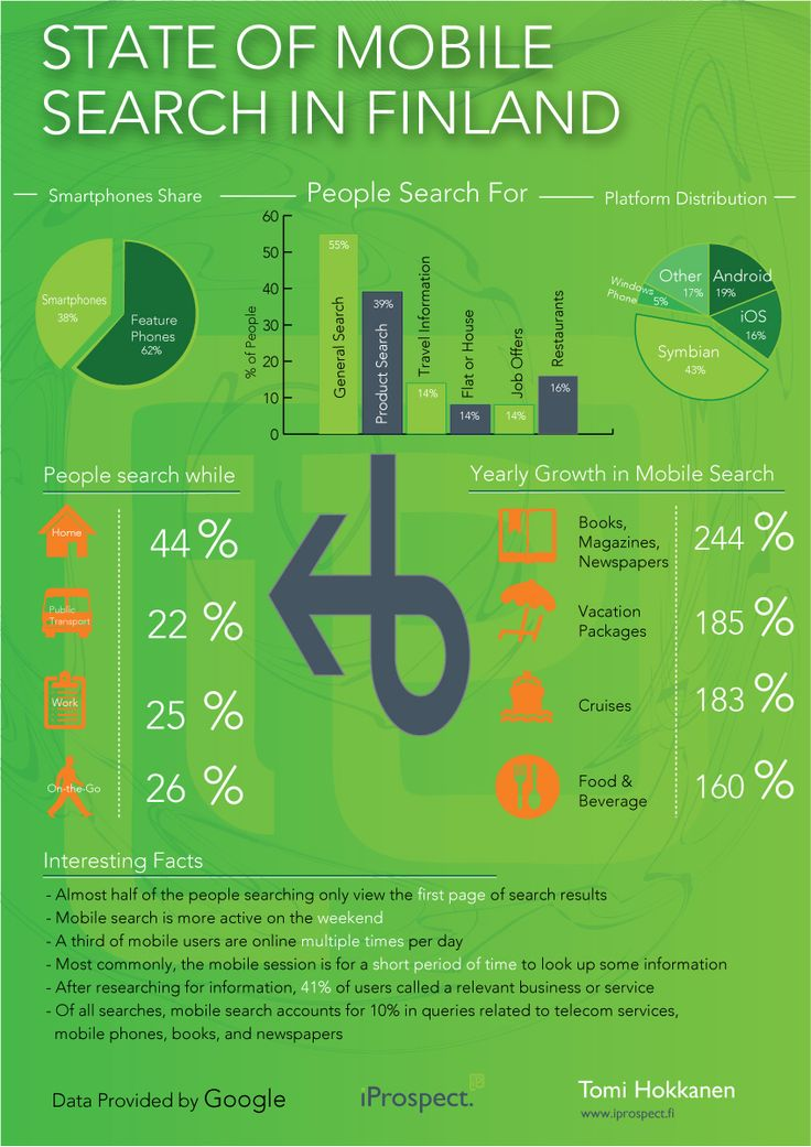State of Mobile Search in Finland. Books, magazines and Newspapers on the rise.