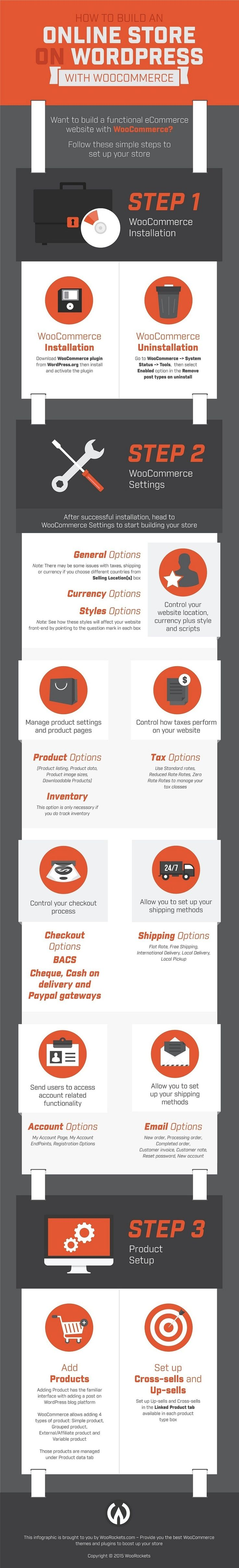 #Infographic: How to Build a #WooCommerce Store on #WordPress