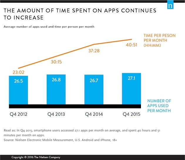 Mobile - Smartphone owners use, on average, of 27 mobile apps per month, according to recent research from Nielsen.