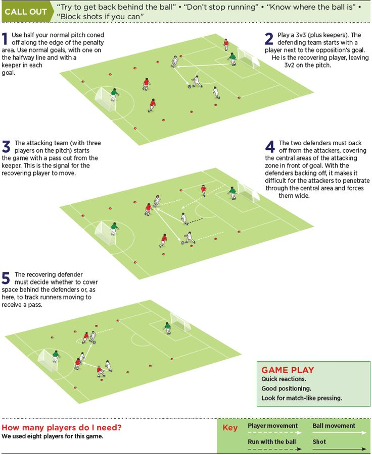 U11s Defending Game To Recover A Lost Ball Soccer Drills Soccer Inspiration Football Coaching Drills