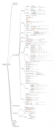 Learn The Entire Python Language In A Single Image