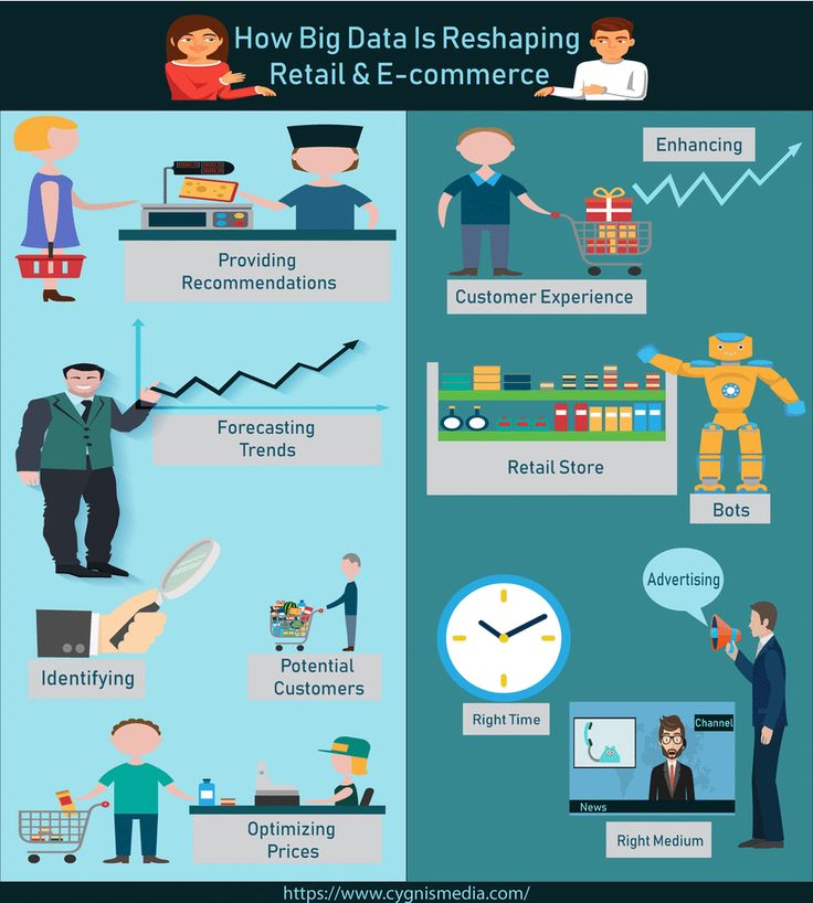 #BigData is evolving so quickly and we will see more #techs in next 10 years in numerous sectors. This is the accurate time for #ecommerce & #retail sector to implement these #technologies to increase #customerexperience & improved revenues.