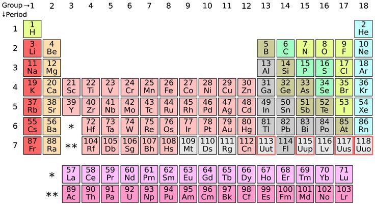 Tavola periodica: aggiunti quattro nuovi elementi