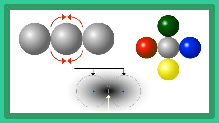 This interactive activity from ChemThink explains the valence shell electron pair repulsion (VSEPR) theory. Understand why, within a covalently-bonded molecule, areas with a higher concentration of electrons repel each other to be as far apart as possible. See how Lewis structures can be used to predict the shape of a molecule, and learn about common molecular geometries such as linear, trigonal planar, bent, tetrahedral, and trigonal pyramid.