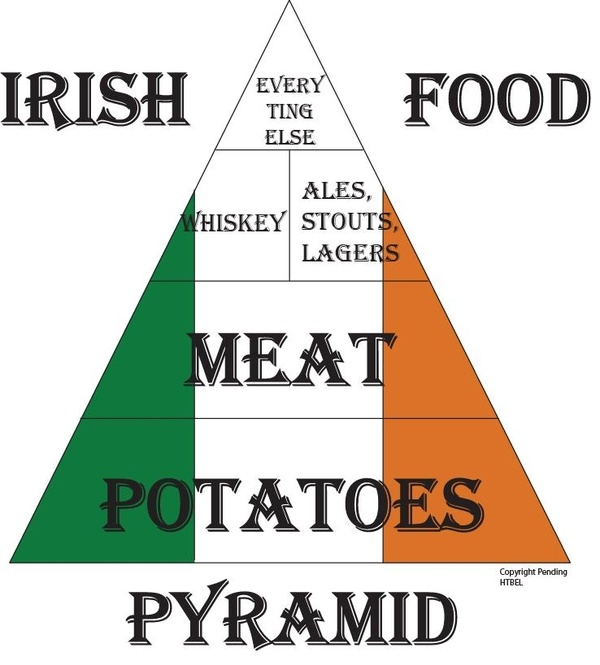 Irish Food Pyramid - mine would be just beer.  And fish and chips