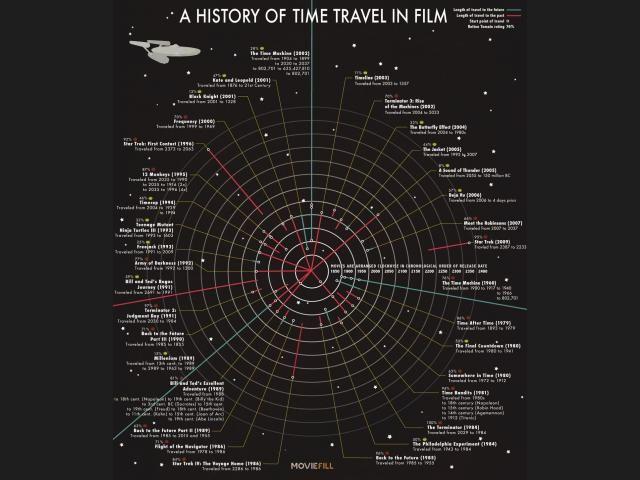 Ranking de Películas de Viajes en el tiempo y mundos paralelos ...
