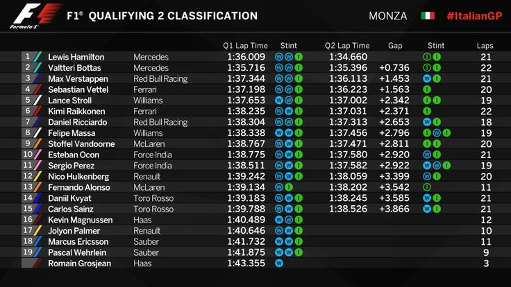 Qualifying two Results