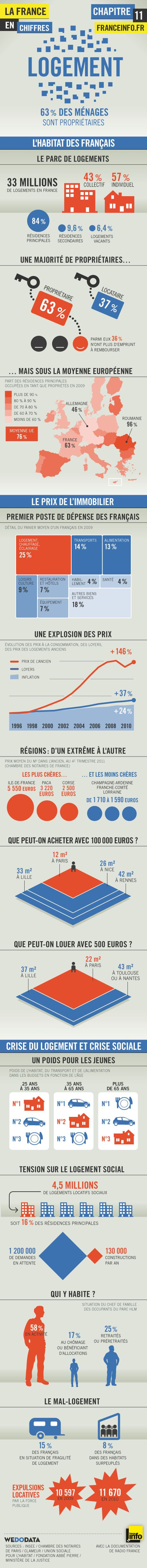 Logement en France / infographic by WeDoData