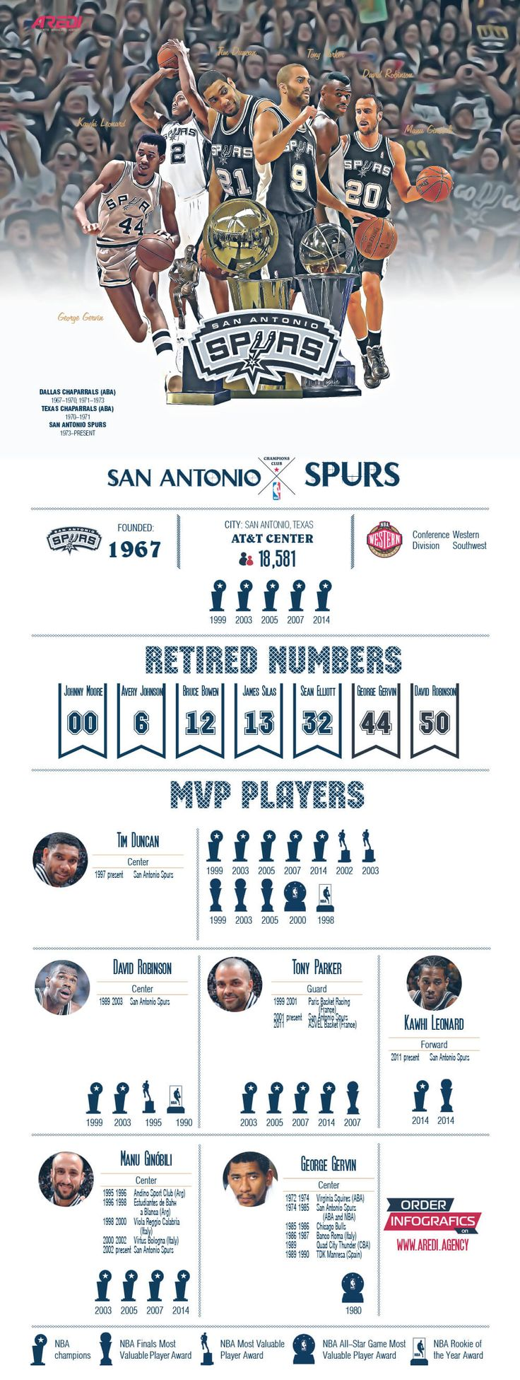 San Antonio Spurs, infographic, art, sport, create, design, basketball, club, branding, NBA, MVP legends, histoty, All Star game, Tim Duncan, Tony Parker, Manu Ginóbili,  Kawhi Leonard, George Gervin, David Robinson, #sportaredi