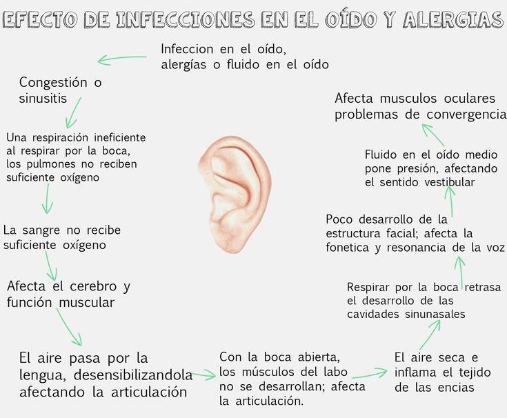 www.aliciallanas.com: Procesamiento Auditivo y su relación con lenguaje, maduración y comportamiento