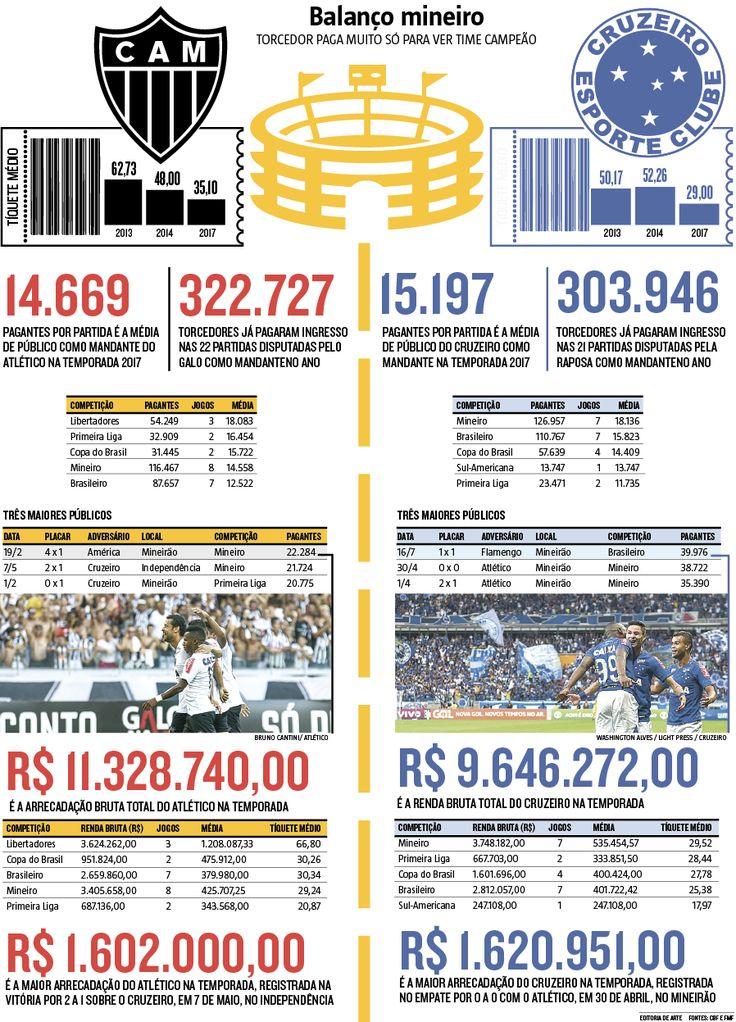 """A comparação do tíquete médio de Atlético e Cruzeiro na temporada atual, com os preços de 2013 e 2014, anos inesquecíveis para os torcedores dos dois lados, evidencia que, por aqui, a """"riqueza"""" do futebol está diretamente ligada ao momento dos clubes (18/07/2017) #Atlético #Galo #AtléticoMineiro #Mineiro #Desempenho #Casa #Fora #Ingresso #Bilhete #Preço #Ticket #Tiquete #Visitante #Brasileirão #CampeonatoBrasileiro #Campeonato #Brasileiro #Infográfico #Infografia #HojeEmDia"""