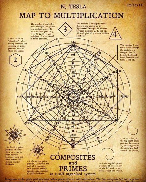 "Jonathan MacDonald on Twitter: ""Map to Multiplication by Nikola Tesla. Absolutely beautiful. https://t.co/OHVtvBv272"""