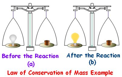 Law of Conservation of Mass-mass cannot be created or destroyed in ordinary chemical or physical change