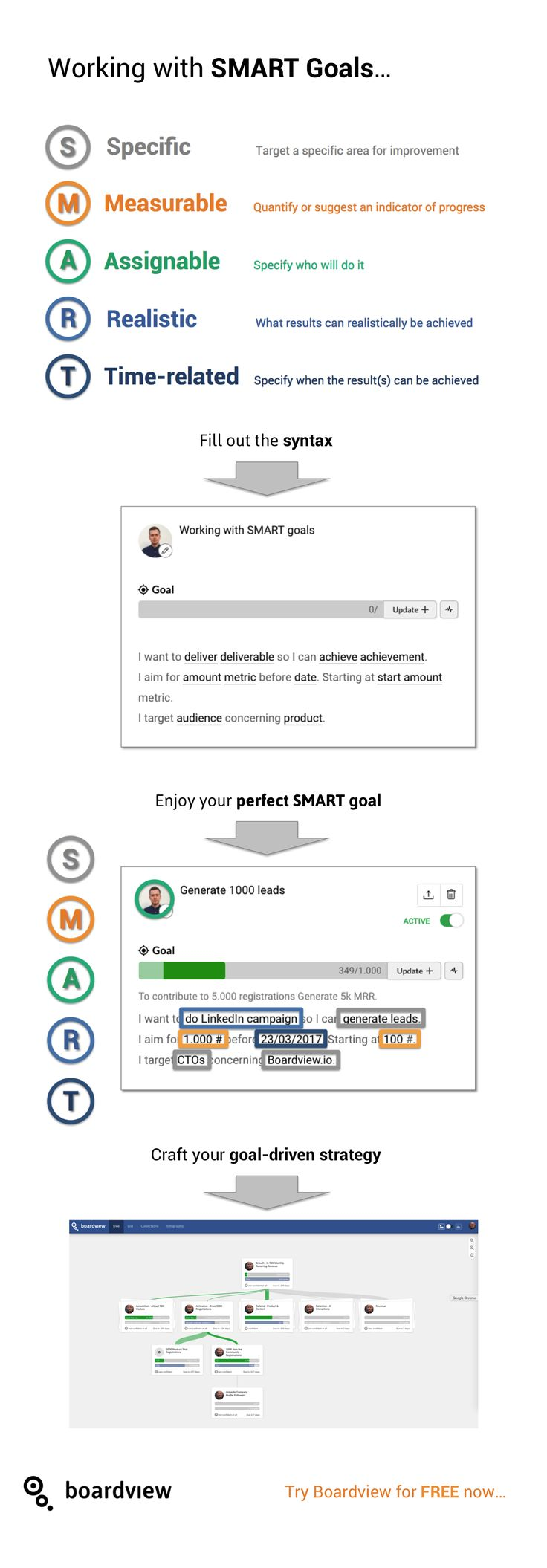 SMART goal template worksheet. A visual stepbystep guide