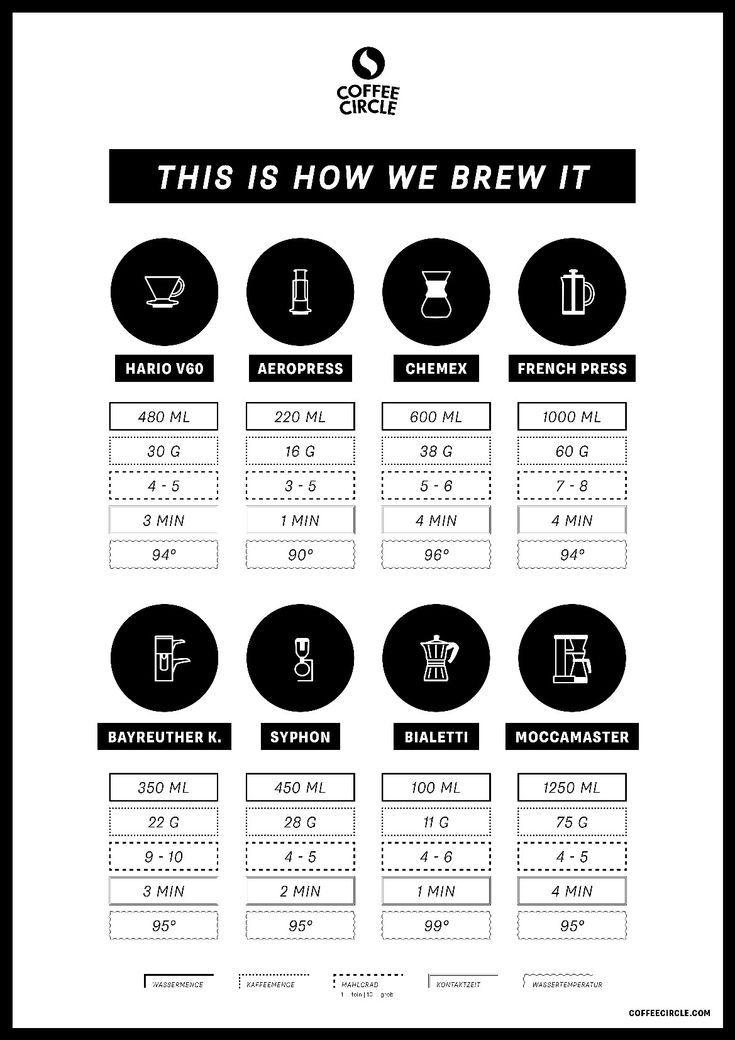 Infografik zur Kaffeezubereitung mit Chemex, French Press