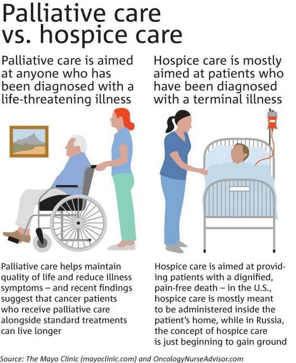 Palliative Care vs Hospice Care  What is the difference