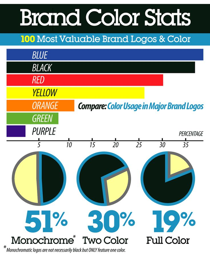 Brand Color Stats Logos