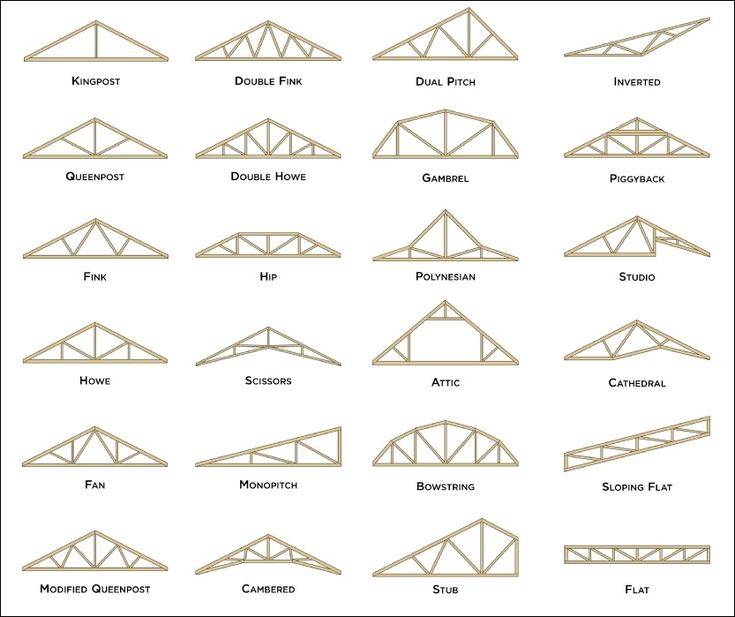 Wood truss google search ing pinterest woods and house for What type of wood is used for roofs