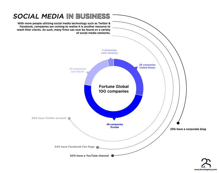 #Fortune100 #Business #SocialMedia #Infographic #2Social #2SocialAgency